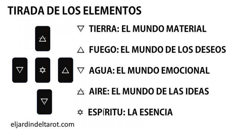 Tirada de los Cinco Elementos