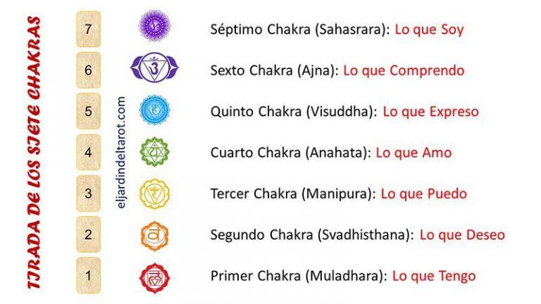 Tirada de los Siete Chakras