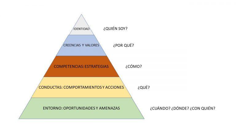 El Tarot y la Pirámide de Bateson