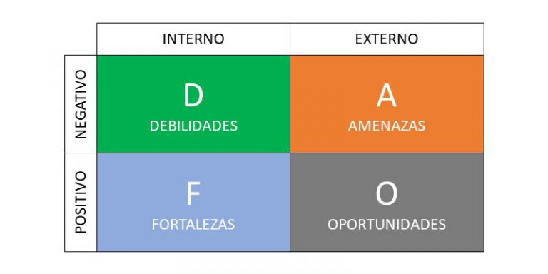 El Tarot y la herramienta DAFO
